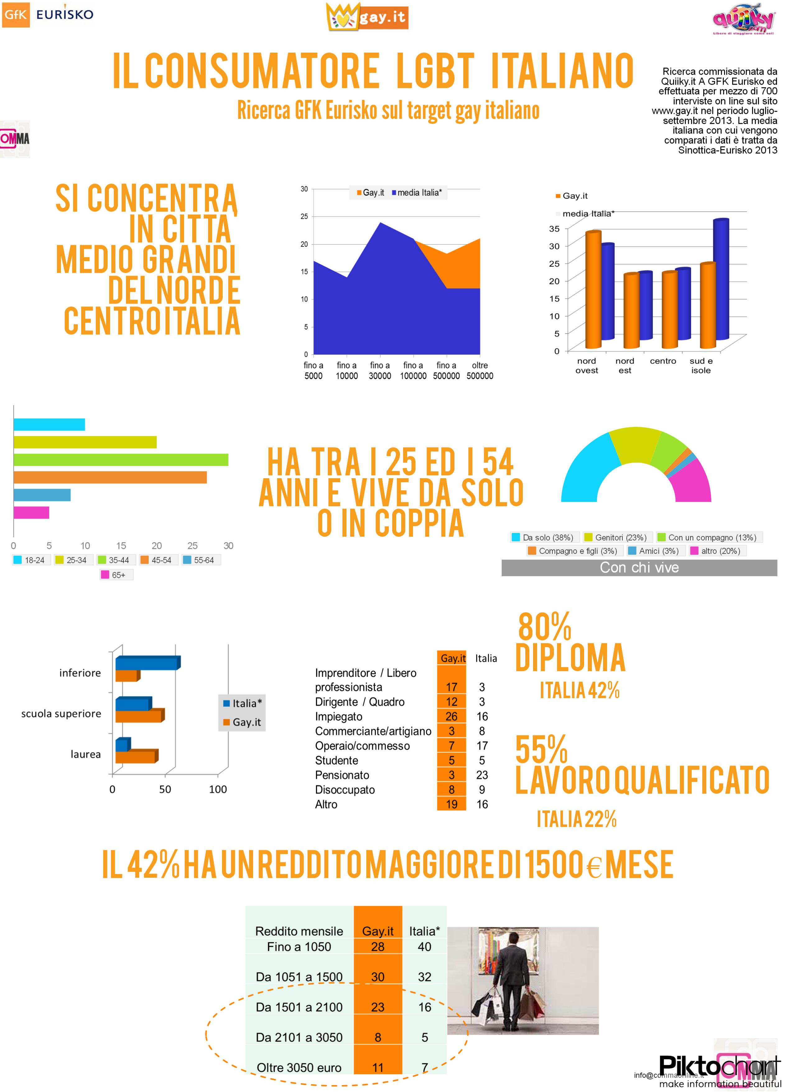 Eurisko-Tgt Gay infografica